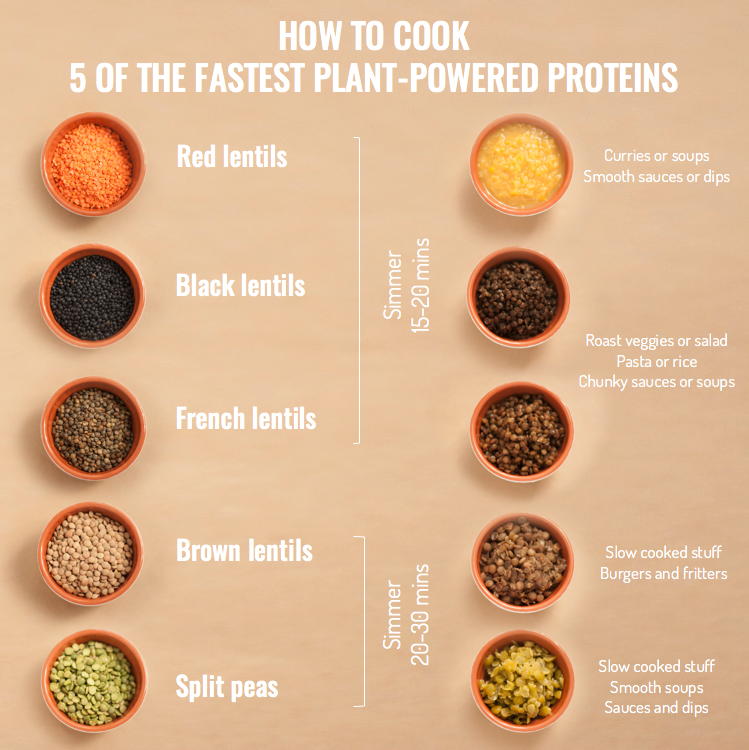 How To Cook 5 Of The Fastest Plant-Powered Protiens; Red, black and french lentils, simmer 15-20 minutes; Brown lentils and split peas, simmer 20-30 minutes